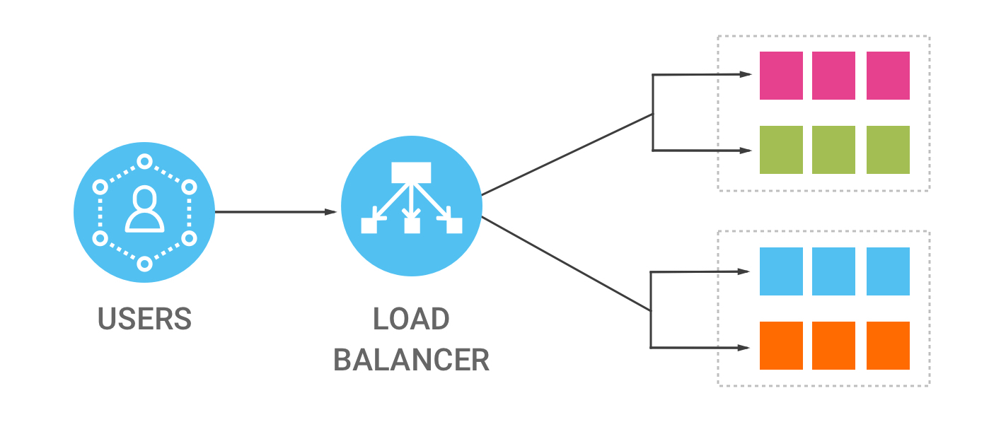 AWS Load Balancers: Classic vs Application