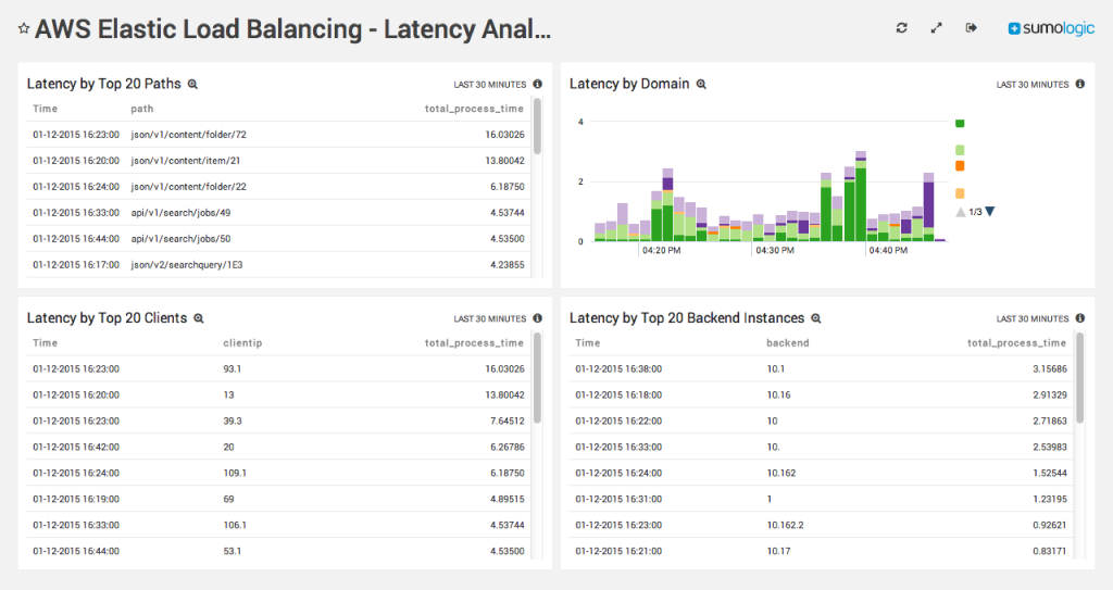 See Latencies, not Raw Log Data