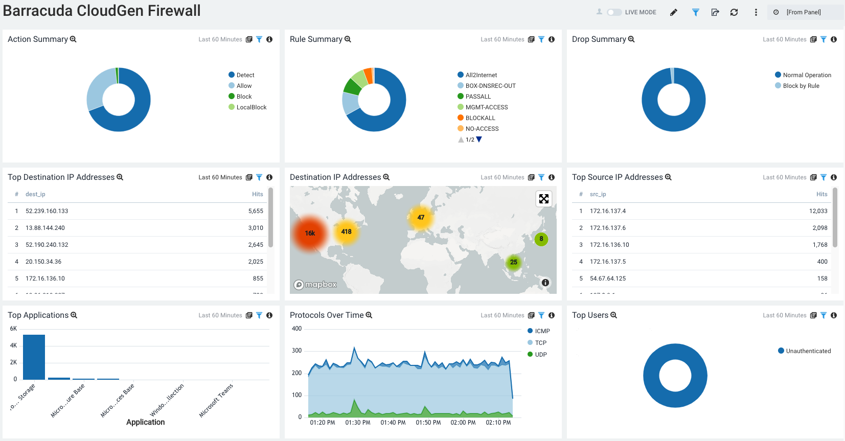 Pre-built dashboard to monitor your traffic