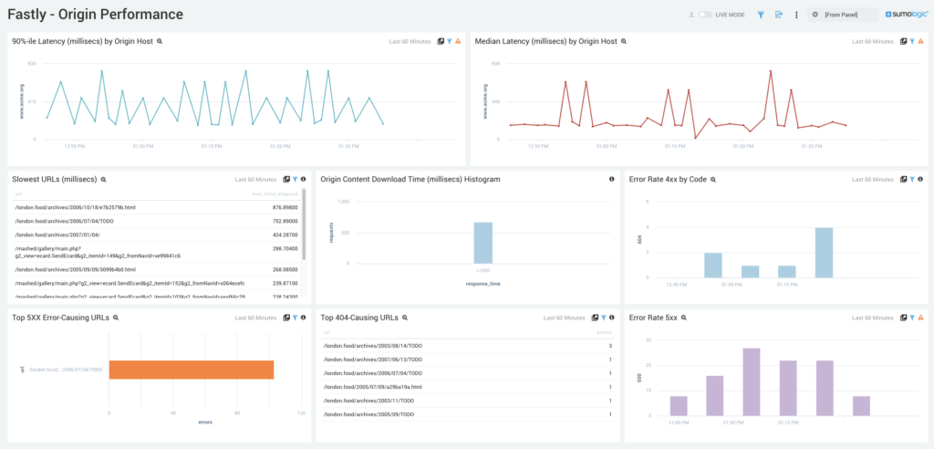 Use Prebuilt Dashboards for Quick Analysis