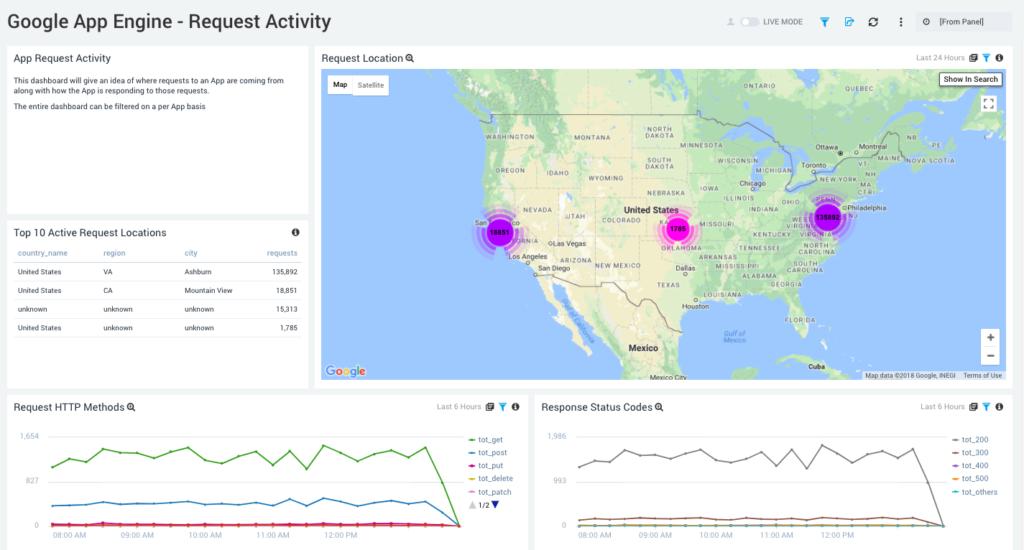 Log Analytics You Can Use