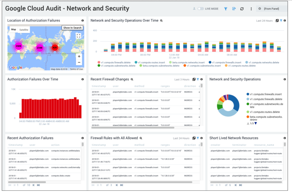 Detailed network and security analysis