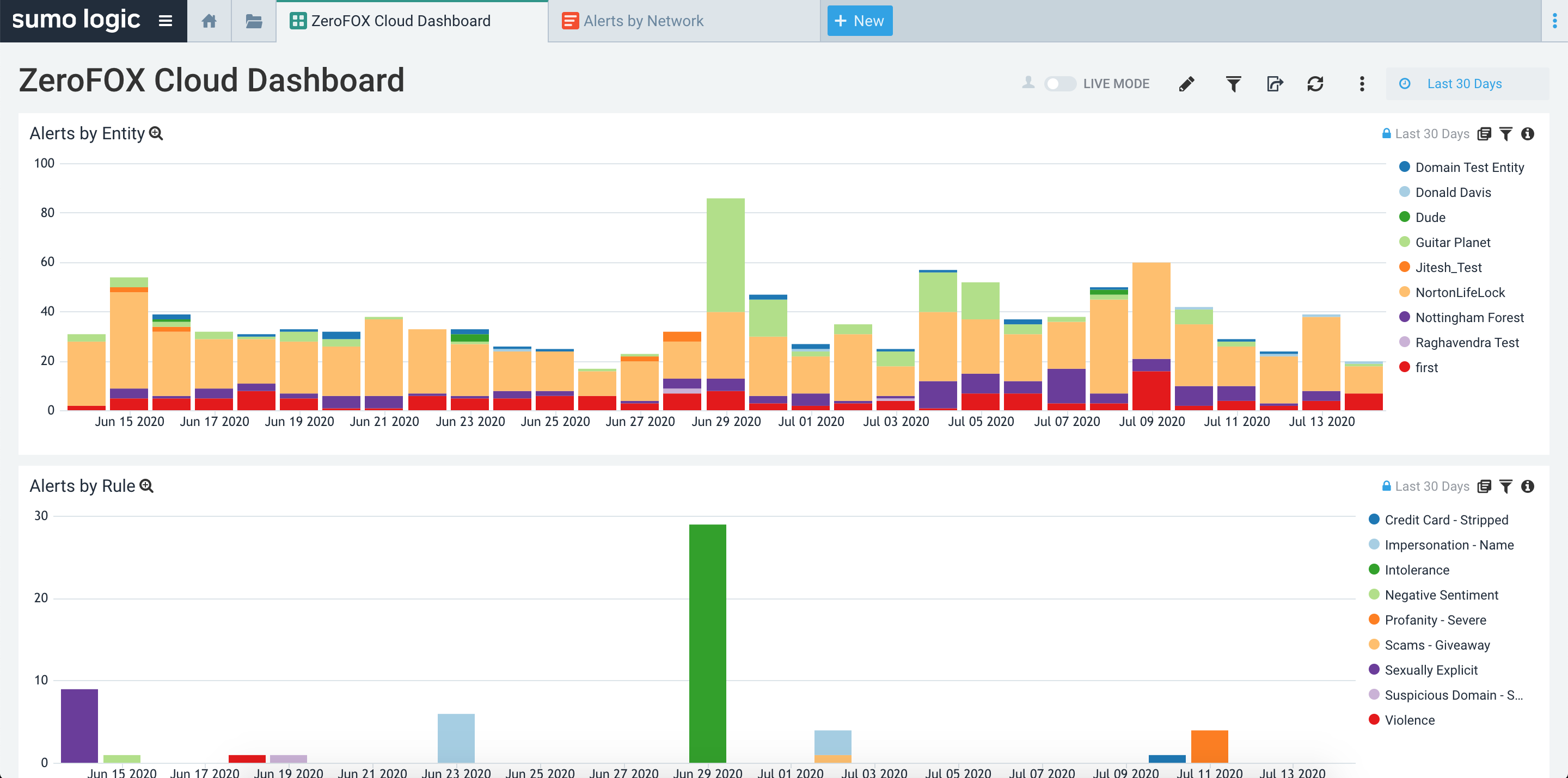 View detailed threat activity for protected entities and configured policies