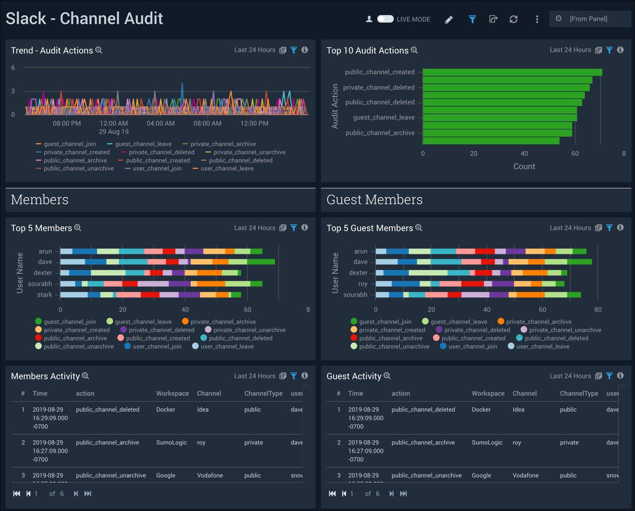 Channel Audit