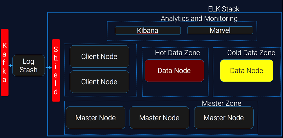 Adding different data zone to reduce the cost