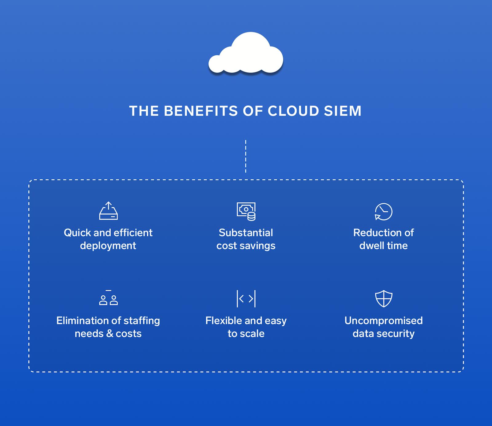 How to SIEMplify through Cloud SIEM | Sumo Logic