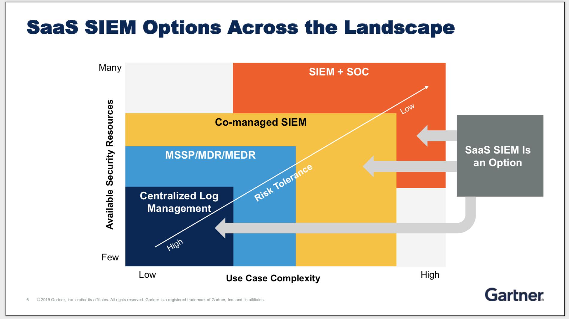 3 key takeaways on Cloud SIEM from Gartner Security & Risk