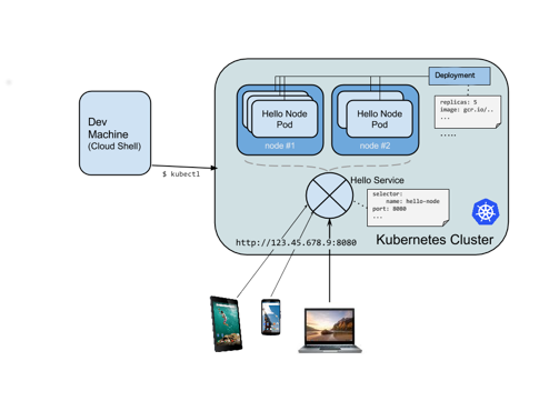 Support Any Kubernetes Deployment Style