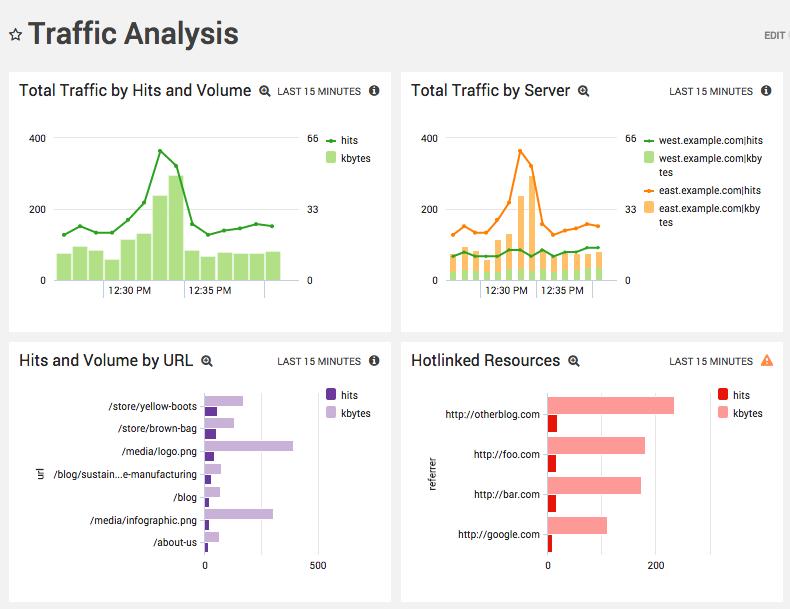 MS SQL Log Analysis for Business