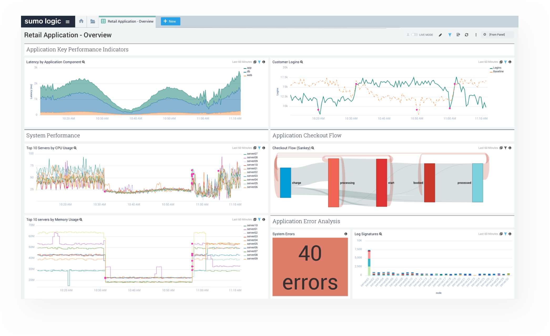 Customizable dashboards that empower all your teams