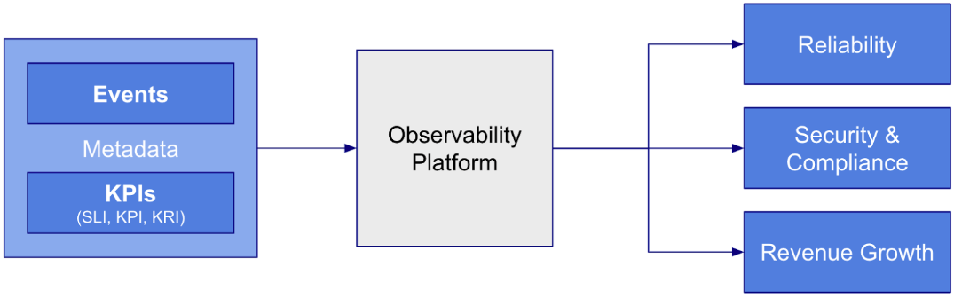 Objectives-Driven Observability   Sumo Logic