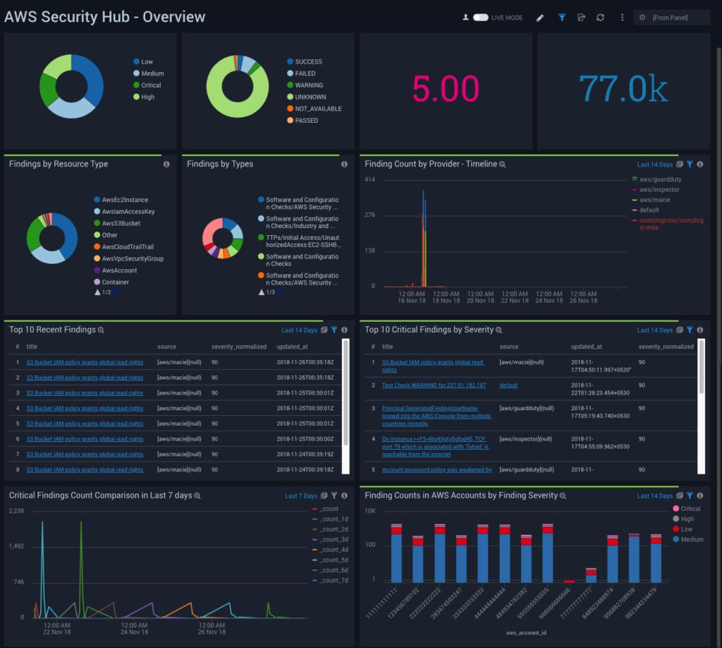 Sumo Logic App For AWS Security Hub