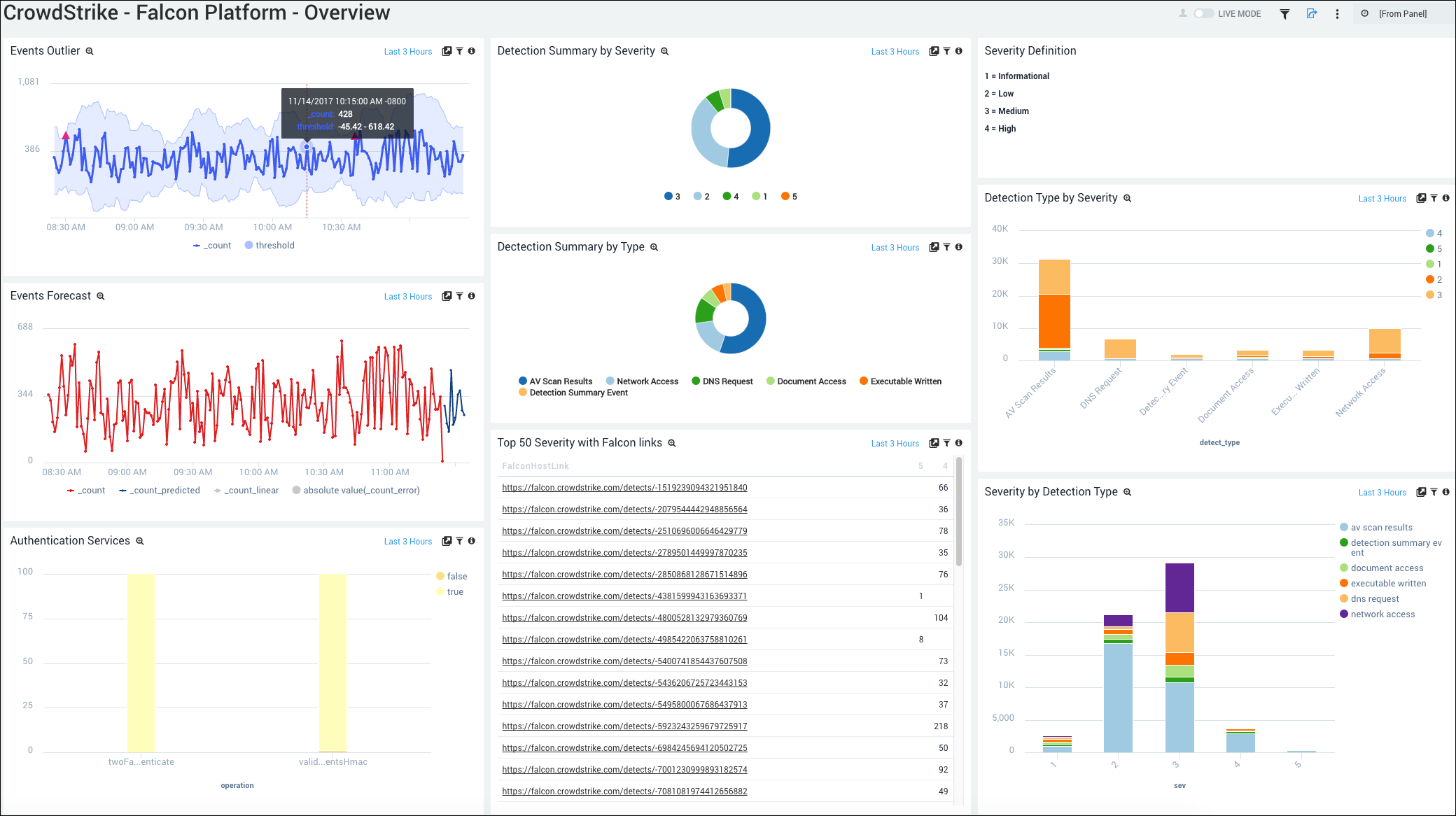 Threat detection in real-time