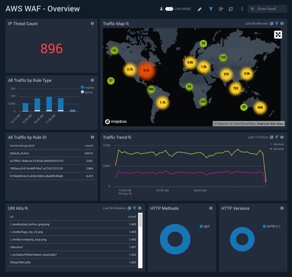 Sumo Logic App For AWS WAF