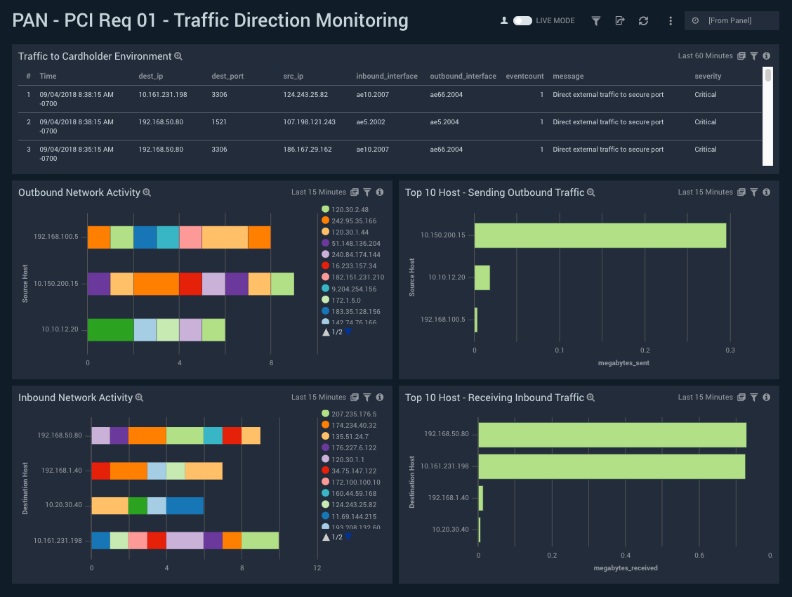 Analytics-driven compliance management