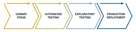 How Sumo Logic Enables Continuous Delivery and Continuous Integration