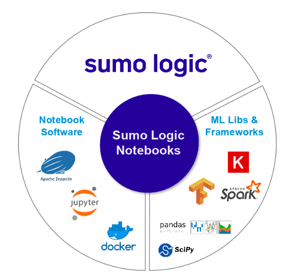Introducing Sumo Notebooks For Data Scientists