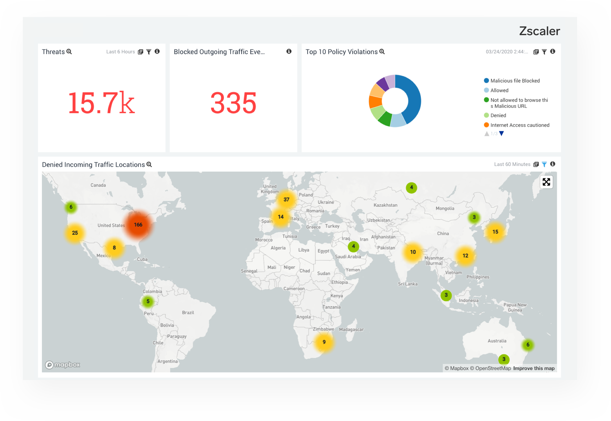 Zscaler – Create continuous intelligence for Zscaler Web Security with real-time analytics