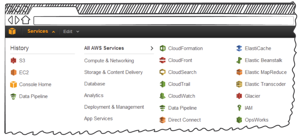 AWS 101: Overview of Amazon Web Services