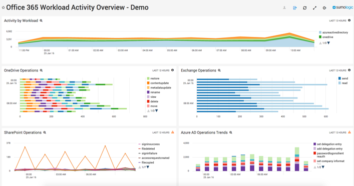 What is Telemetry? The Guide to Application Monitoring