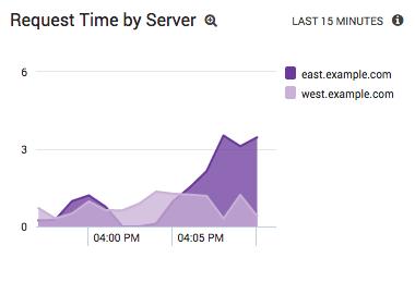 Analyzing Apache Response Time