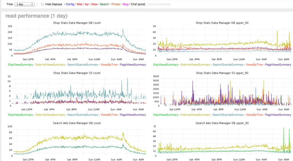 DevOps Telemetry and Automated Feedback | Sumo Logic
