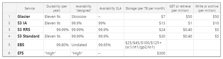 AWS S3: 10 Secrets to Optimized Performance