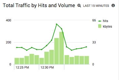Apache Server Traffic Monitor: Analyzing Insights