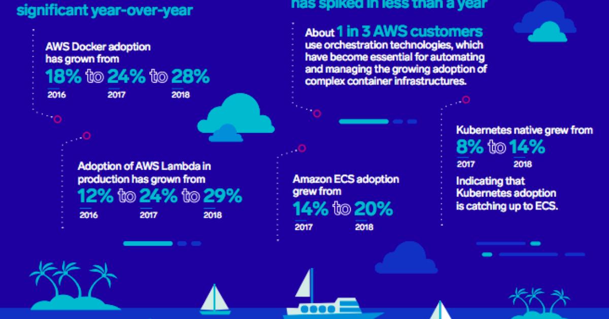 2018 Docker, Kubernetes and Lambda Adoption Growth Rates | Sumo Logic